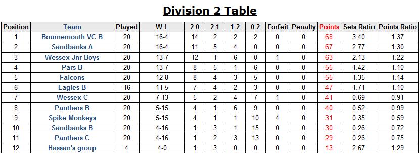 dorset table 1