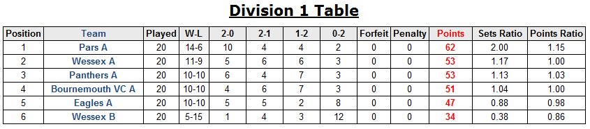 dorset table 2